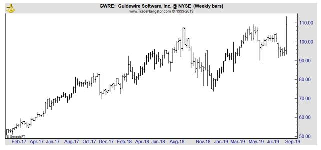 GWRE weekly chart