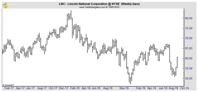 LNC weekly chart