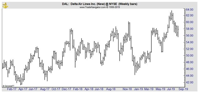 DAL weekly chart