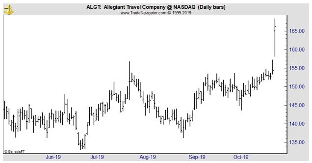ALGT daily chart