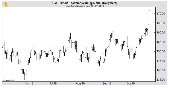 ITW daily chart