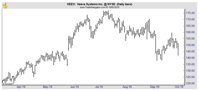 VEEV daily chart