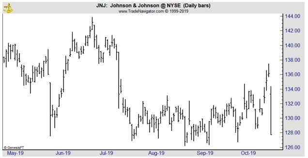 JNJ daily chart