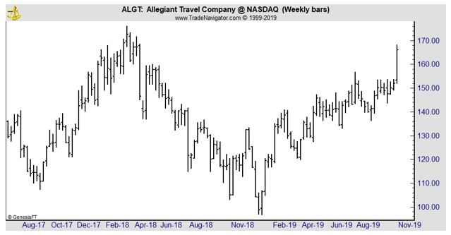 ALGT weekly chart