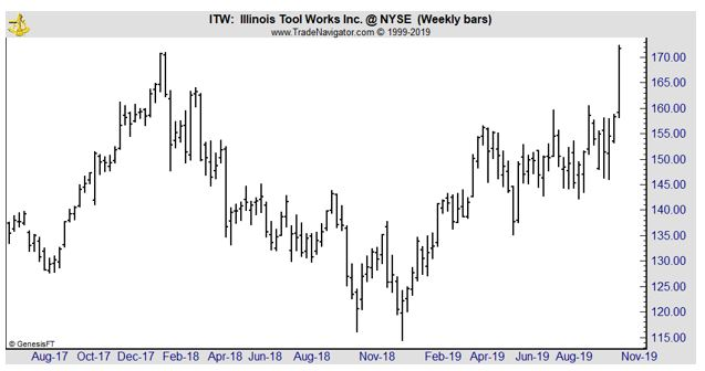 ITW weekly chart