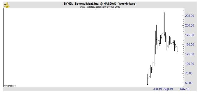 BYND weekly chart