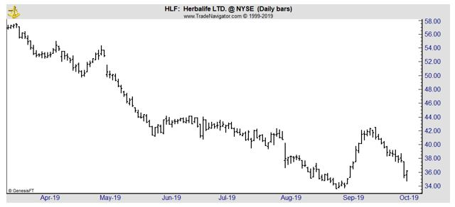 HLF daily chart