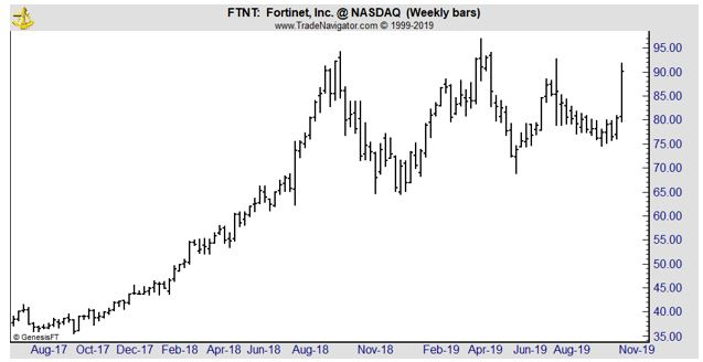 FTNT weekly chaart