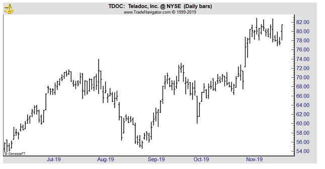 TDOC daily chart