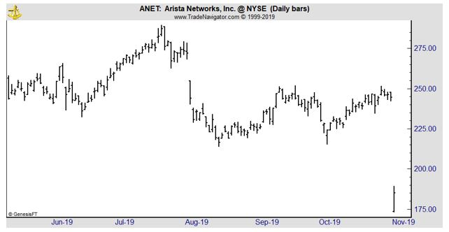 ANET daily chart