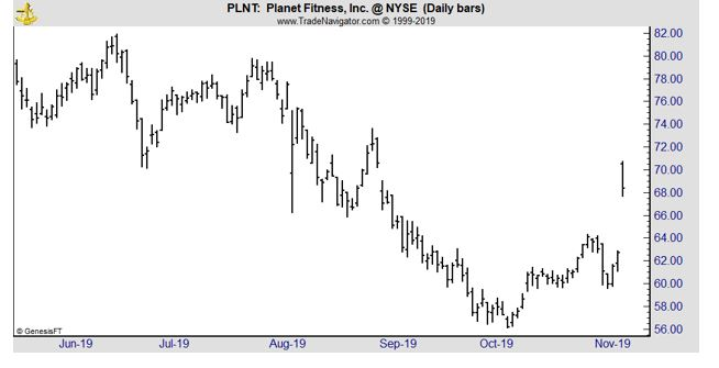 PLNT daily chart