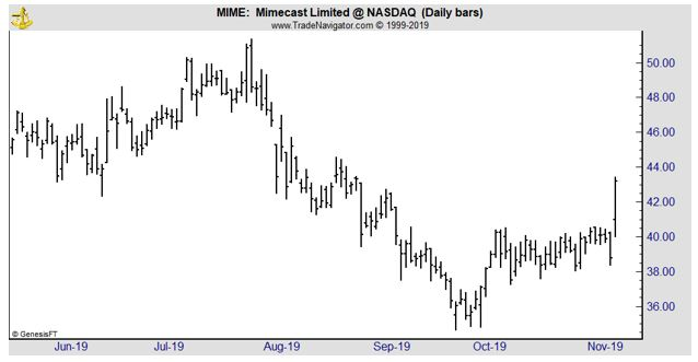 MIME daily chart