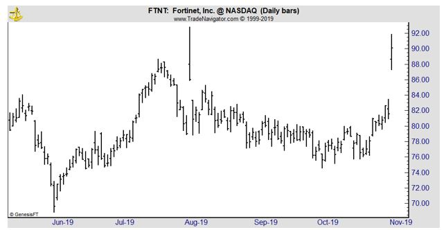 FTNT daily chart
