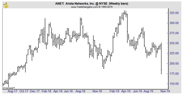 ANET weekly chart