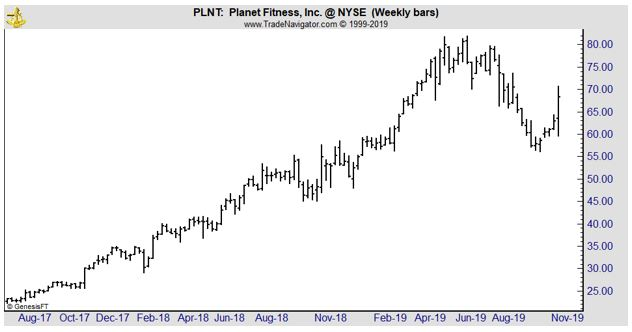 PLNT weekly chart
