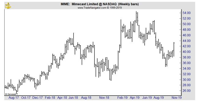 MIME weekly chart