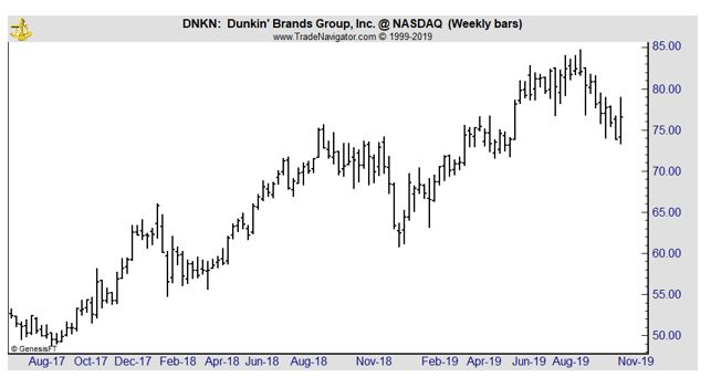 DNKN weekly chart