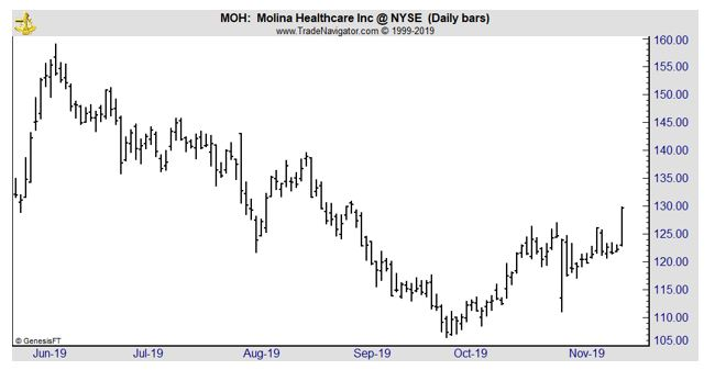 MOH daily chart