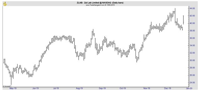 ZLAB daily chart