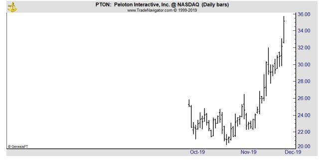 PTON daily chart