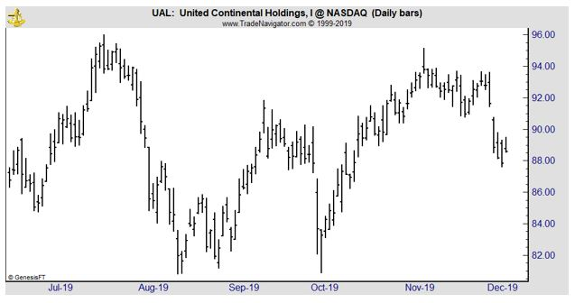 UAL daily chart