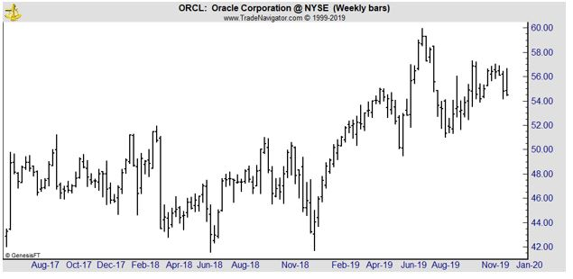 ORCL weekly chart
