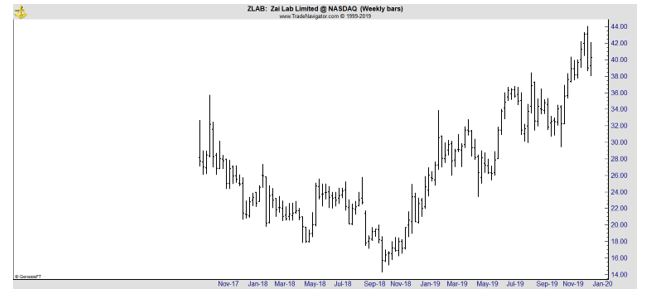 ZLAB weekly chart