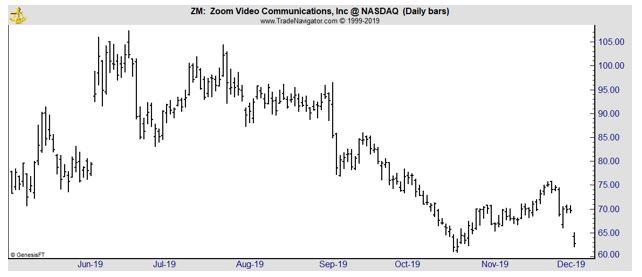 ZM daily chart