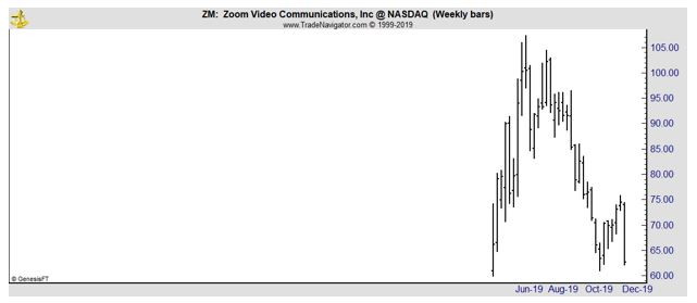 ZM weekly chart