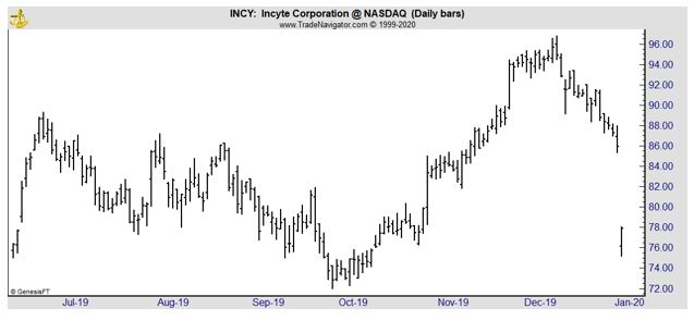 INCY daily chart