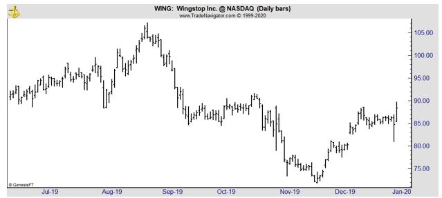 WING daily chart