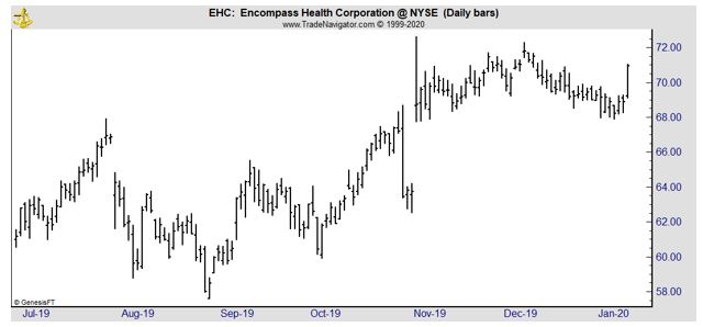 EHC daily chart