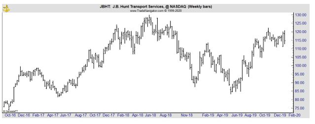 JBHT weekly chart