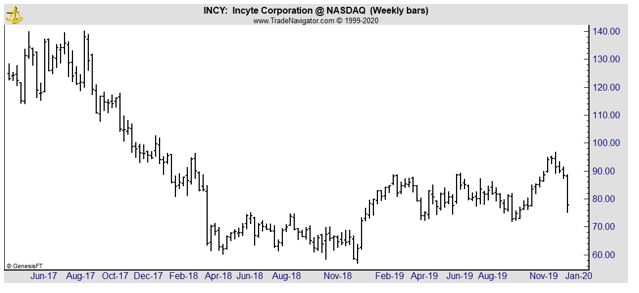 INCY weekly chart