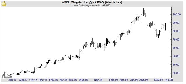 WING weekly chart