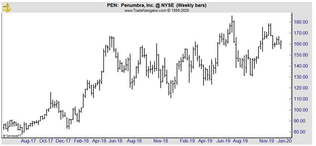 PEN weekly chart