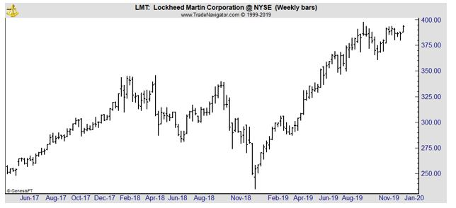 LMT weekly chart