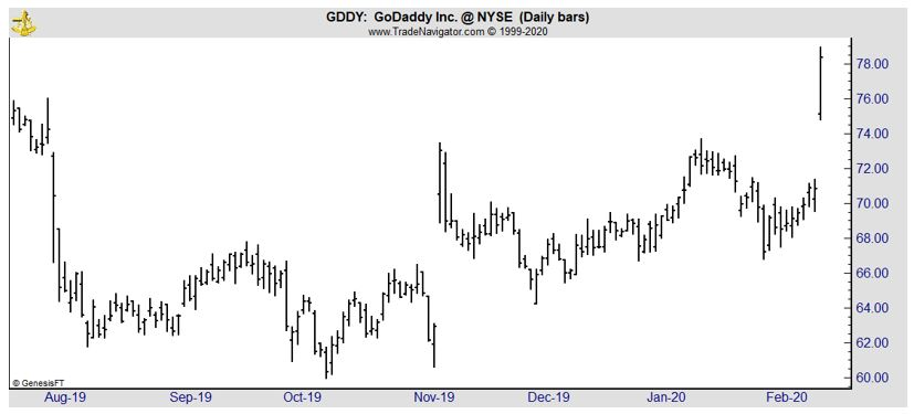 GDDY daily chart