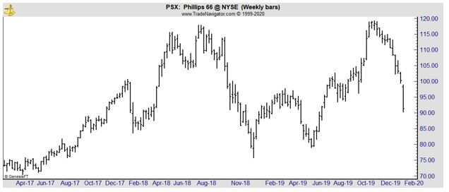 PSX weekly chart