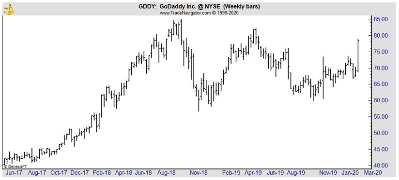GDDY weekly chart