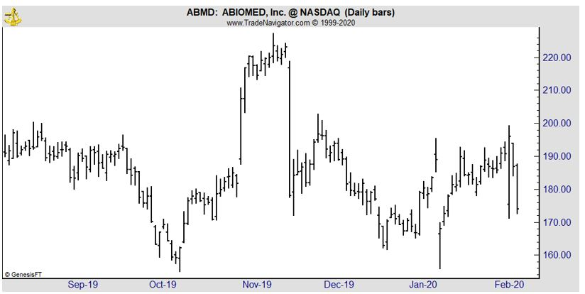 ABMD daily chart