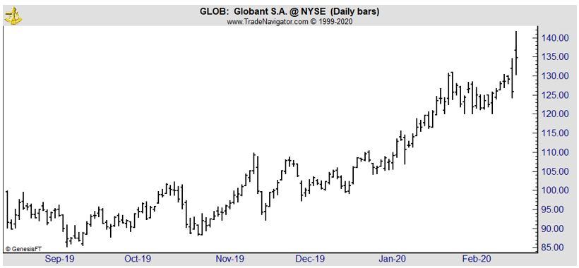 GLOB daily chart