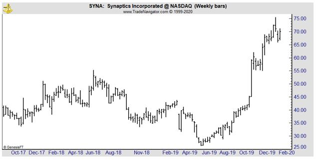 SYNA weekly chart
