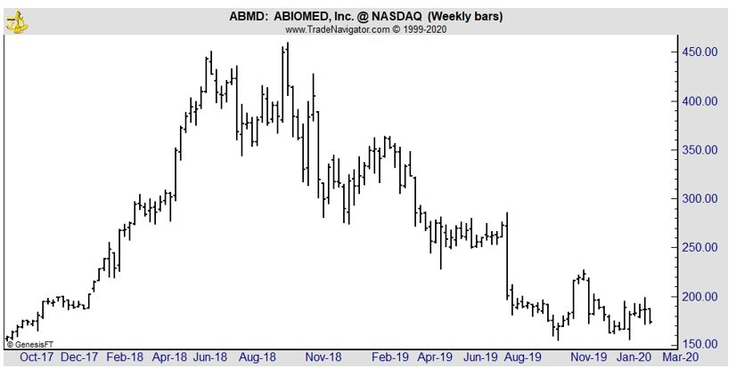 ABMD weekly chart