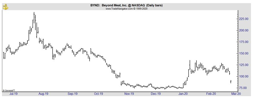 BYND daily chart