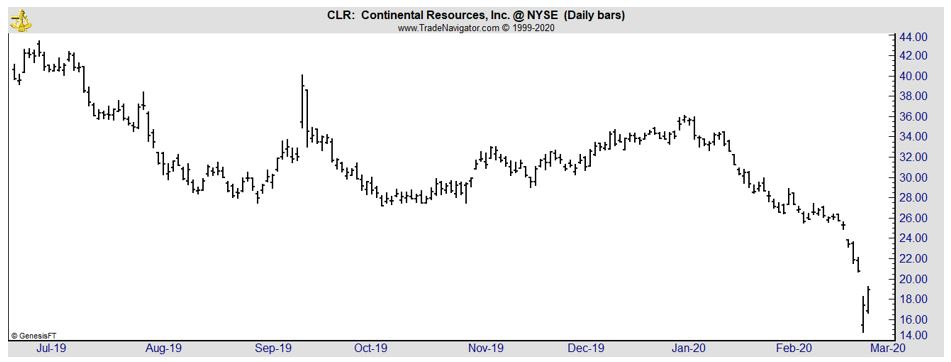 CLR daily chart