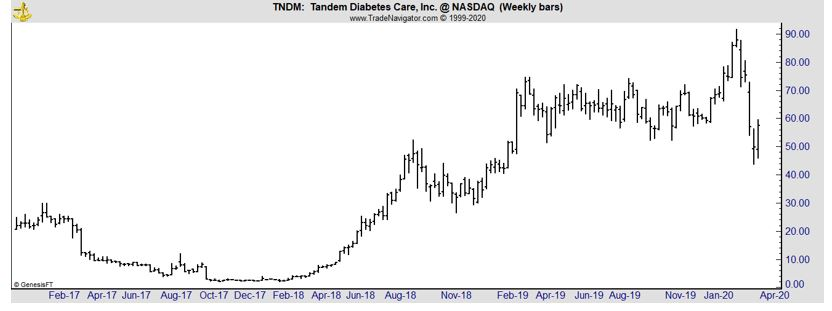 TNDM weekly stock chart