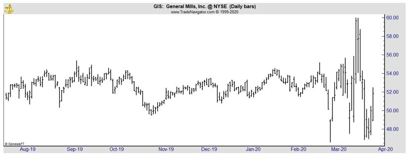 GIS daily chart