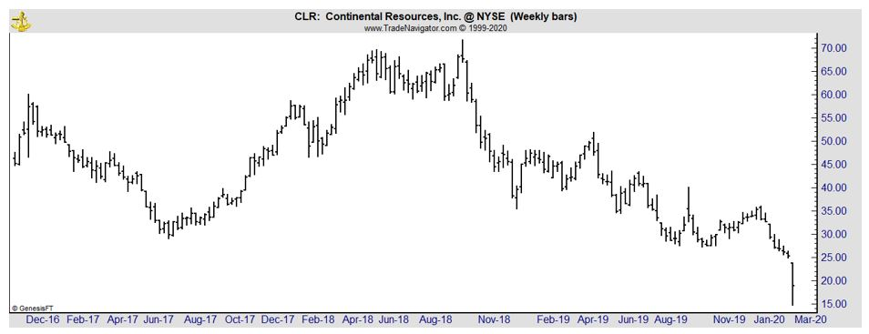 CLR weekly chart