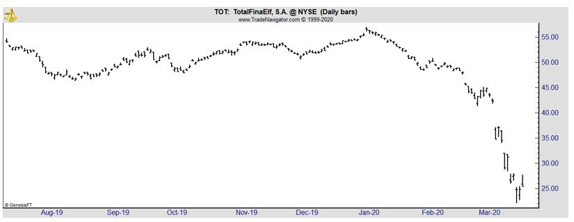 TOT daily chart